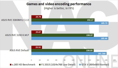 ASUS-Rampage-V-Extreme-Games-and-video-encoding