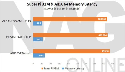 ASUS-Rampage-V-Extreme-Super-Pi-32M-and-AIDA-64-Latency
