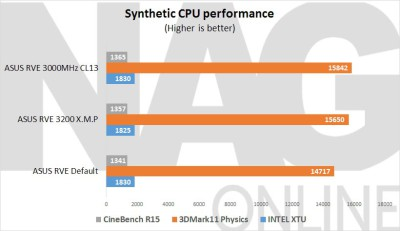 ASUS-Rampage-V-Extreme-Synthetic-CPU-performance