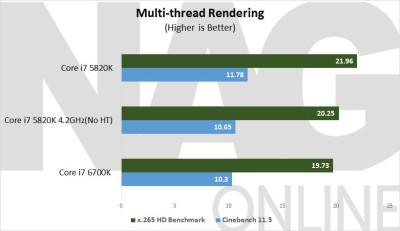 Intel-6700K-Multi-thread