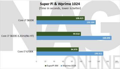 Intel-6700K-Super-Pi-&-wPrime