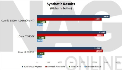 Intel-6700K-Synthetic-Results