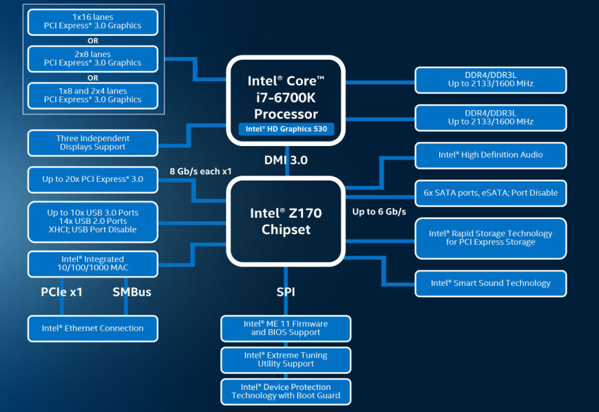 intel skylake chipset