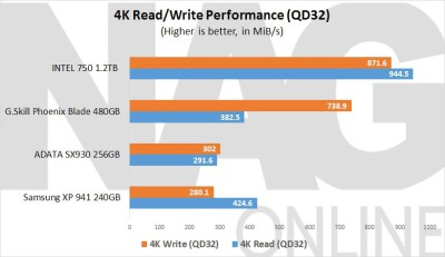 ADATA-SX930-240GiB-SSD-4K-Read-and-Write