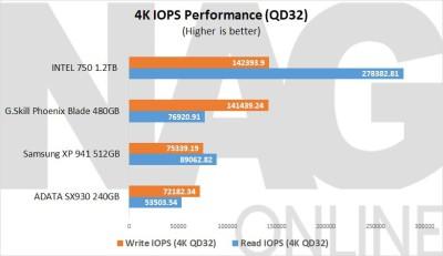ADATA-SX930-240GiB-SSD-IOPS-Performance