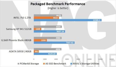 ADATA-SX930-240GiB-SSD-Packed-Benhmark-Performance