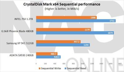ADATA-SX930-240GiB-SSD-Sequential-Performance