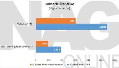 AORUS X7 3DMark FireStrike
