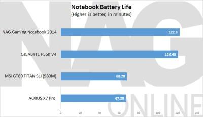 AORUS X7 Battery Life