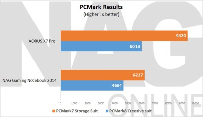 AORUS X7 PCMark Results