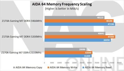 MSI-Z170A-Gaming-M7-AIDA-64-Performance