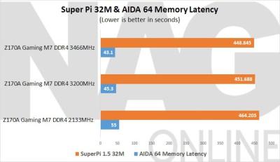 MSI-Z170A-Gaming-M7-Super-Pi-32M-&-AIDA-64-Latency
