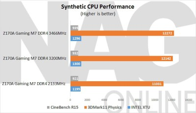 MSI-Z170A-Gaming-M7-Synthetic-CPU-Performance