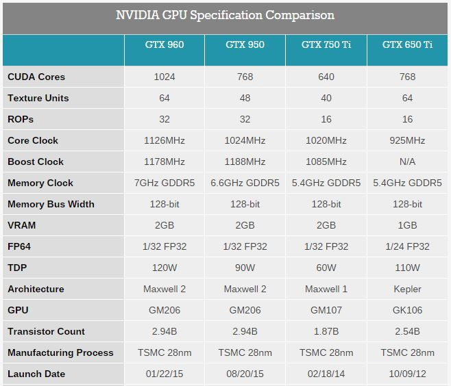 Source: Anandtech