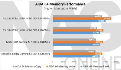 ASUS Maximus VIII Hero AIDA 64 Performance