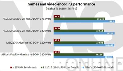 ASUS Maximus VIII Hero Games and video encoding