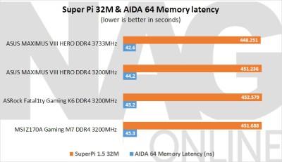ASUS Maximus VIII Hero Super Pi 32M & AIDA 64 Latency