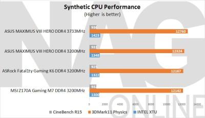 ASUS Maximus VIII Hero Synthetic CPU Performance