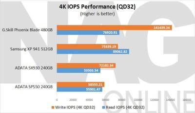 ADATA-SP550-240GB-SSD-IOPS-Performance
