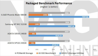 ADATA-SP550-240GB-SSD-Packaged-Benchmark-performance