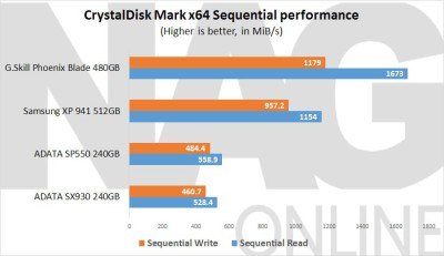ADATA-SP550-240GB-SSD-Sequential-Performance