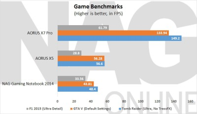 ~Game Benchmarks