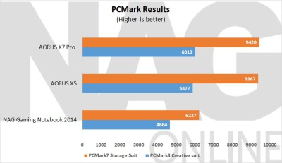 ~PCMark Results