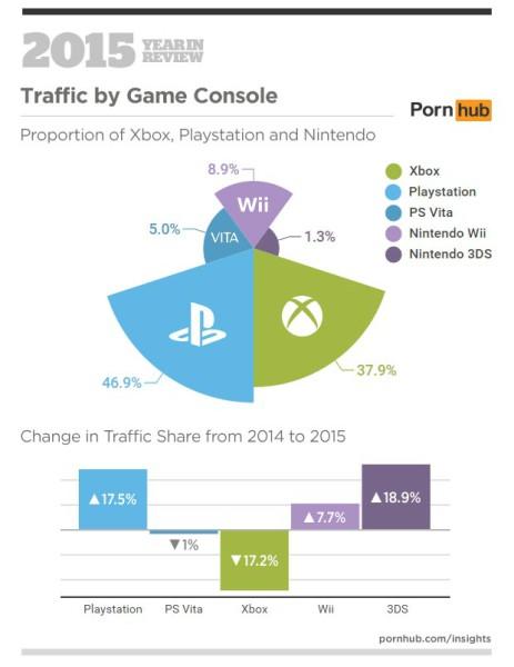 Pornhub-console-winners