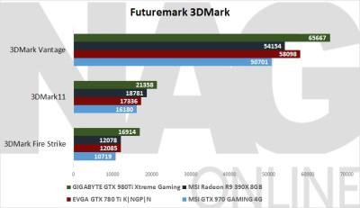 GIGABYTE GTX 980 Ti Xtreme Gaming 3DMark