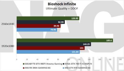 GIGABYTE GTX 980 Ti Xtreme Gaming Bioshock Infinite