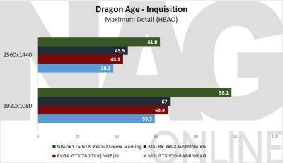 GIGABYTE GTX 980 Ti Xtreme Gaming Dragon Age