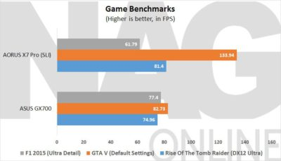 ASUS GX700 Game Benchmarks