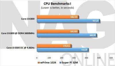 CPU Benchmarks I