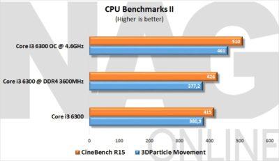 CPU Benchmarks II
