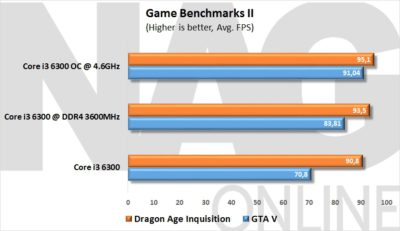 Game Benchmarks II