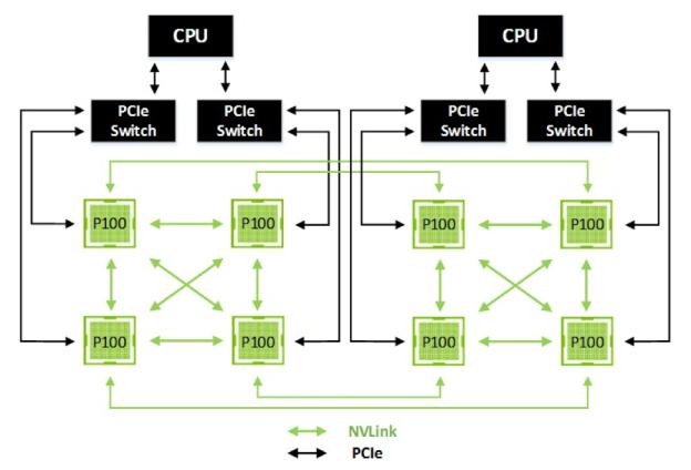 nvidia NVLink architecture