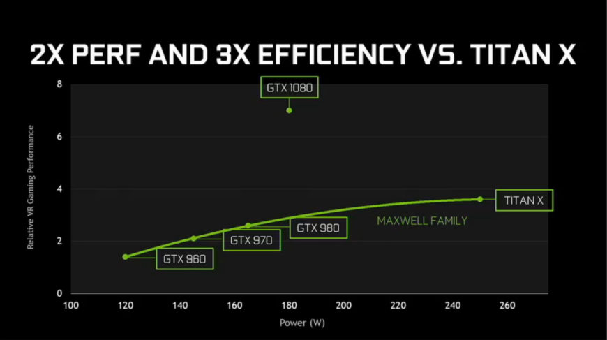NVIDIA Geforce Pascal launch (3)