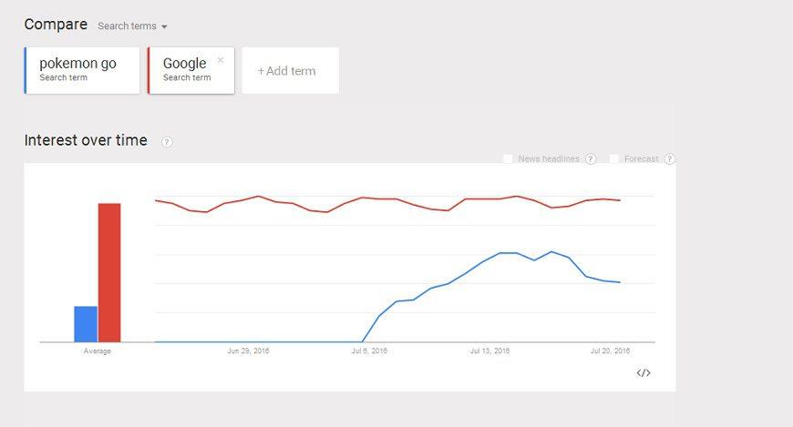 Go vs Google