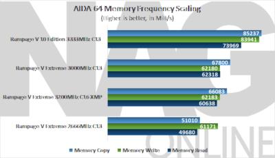 AIDA 64 Memory Performance RV10E