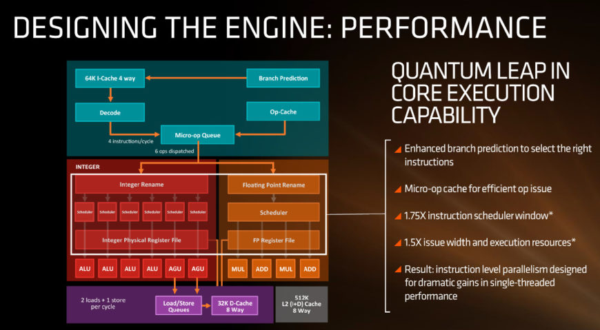 AMD Zen architecture overview