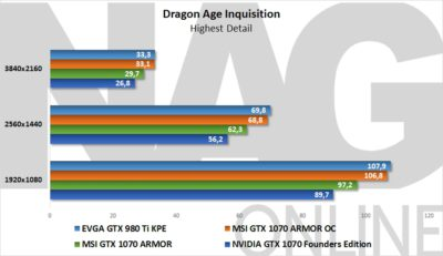 Dragon Age Inquisition ArmorX1070