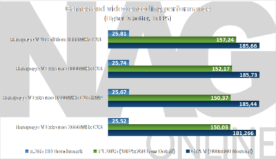 Games and video encoding RV10E