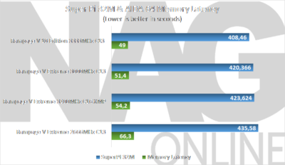 Super Pi 32M and AIDA 64 Latency RV10E
