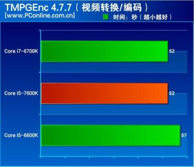 pconline-intel-kaby-lake-benchmark-leak-1