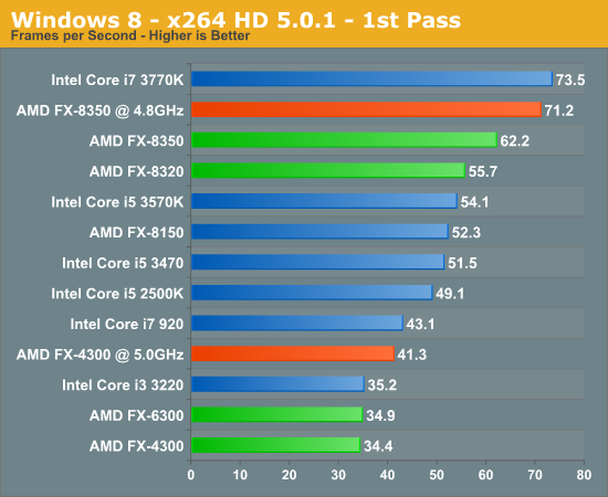 AMD VIshera FX Preview and Performance Analysis > NAG