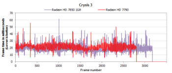 crysis 3 HD7850
