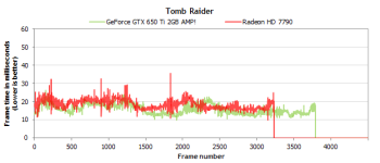 tomb raider GTX650 Ti