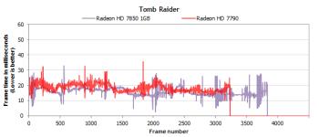tomb raider HD7850