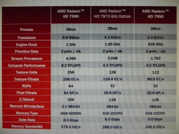HD7990 specs leak