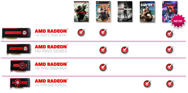 Never Settle Bundle Far Cry 3 Blood Dragon